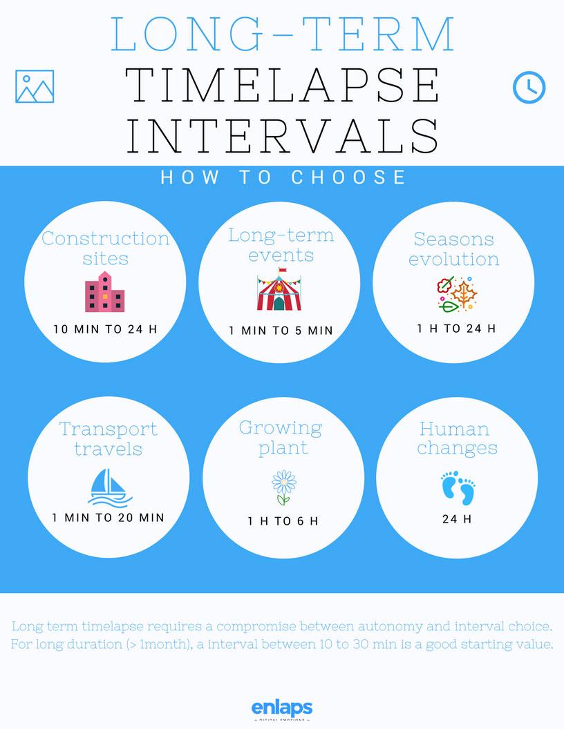 Long-term-Timelapse-intervals-V2