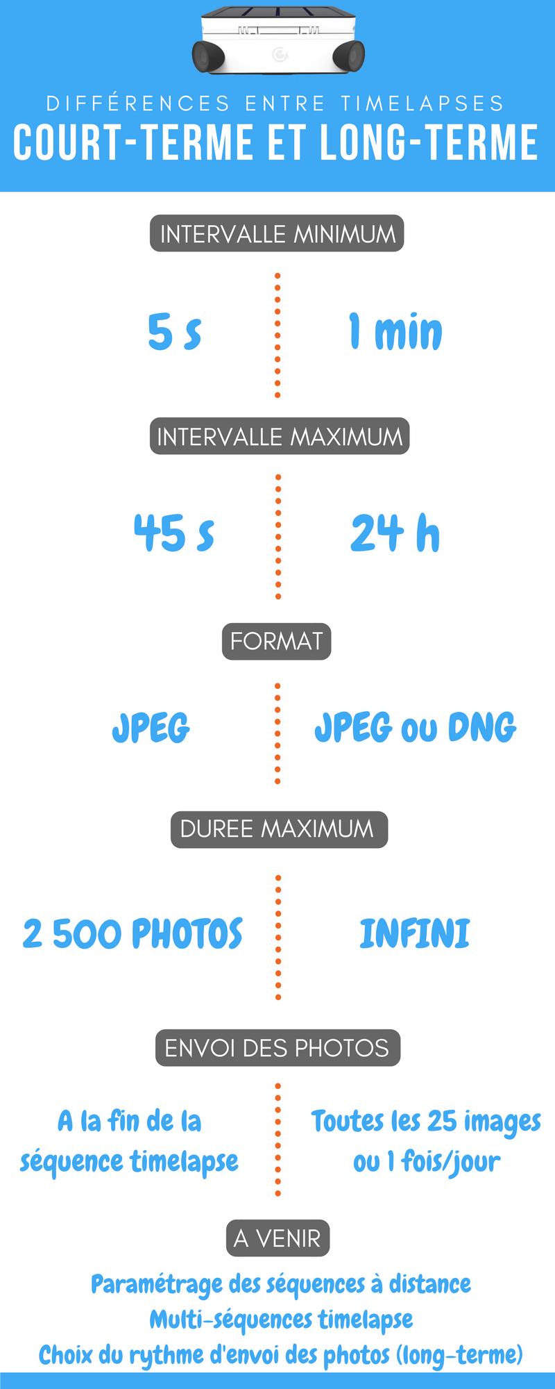 parametrage sequences timelapses