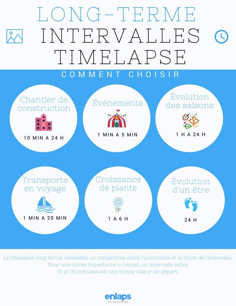 Intervalles-timelapse-long-terme-V2