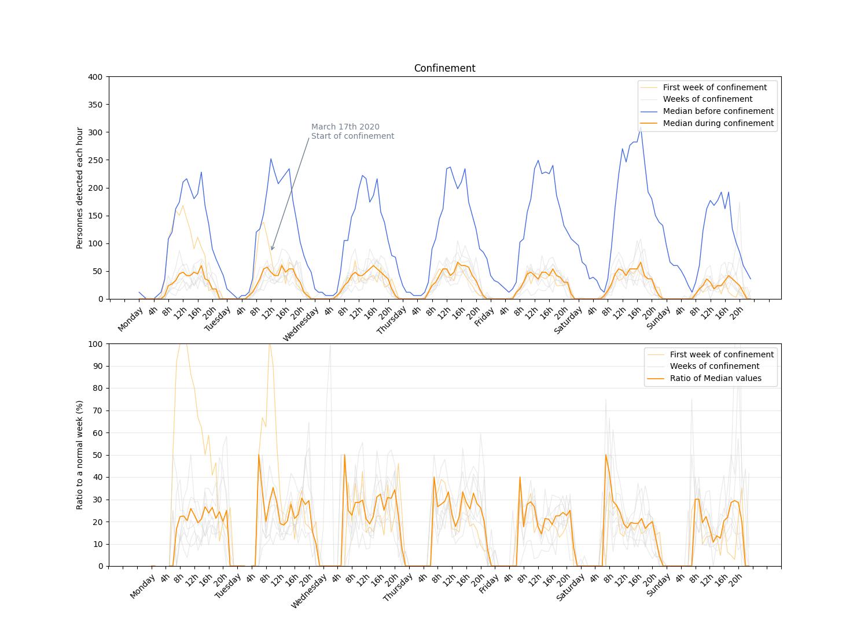 people detected each hour